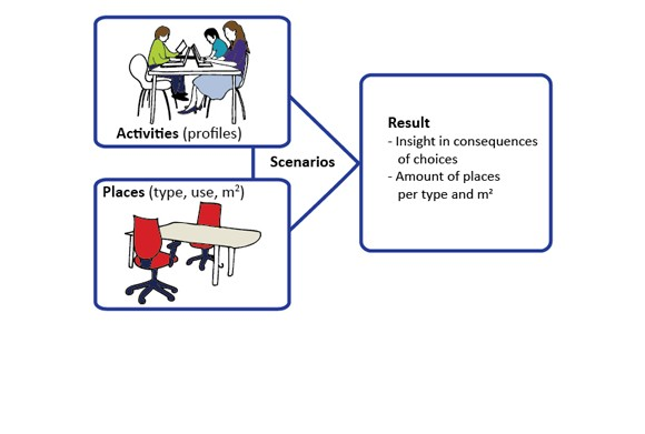 Places and Activities Model