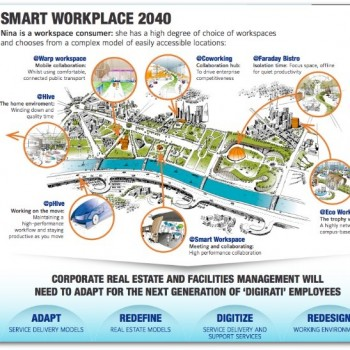 Smart Workplace 2040, the rise of the workspace consumer
